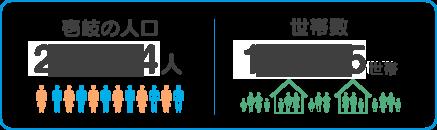 壱岐の人口:27,103人、世帯数:10,002世帯