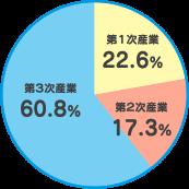 第一次産業:22.6%、第二次産業:17.3%、第三次産業:60.8%